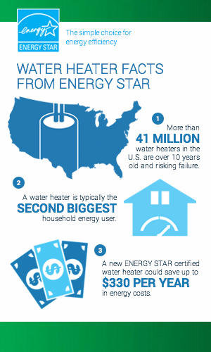 ENERGY STAR High Efficiency Water Heaters